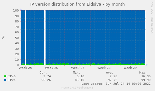 IP version distribution from Eidsiva