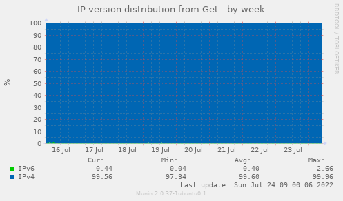 IP version distribution from Get