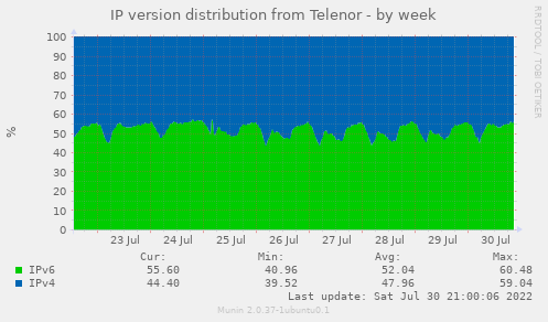 IP version distribution from Telenor