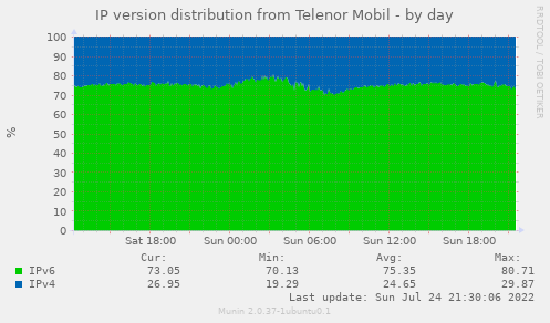 IP version distribution from Telenor Mobil