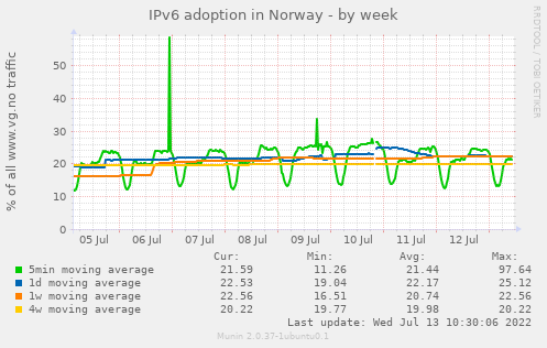 IPv6 adoption in Norway
