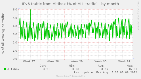 IPv6 traffic from Altibox (% of ALL traffic)