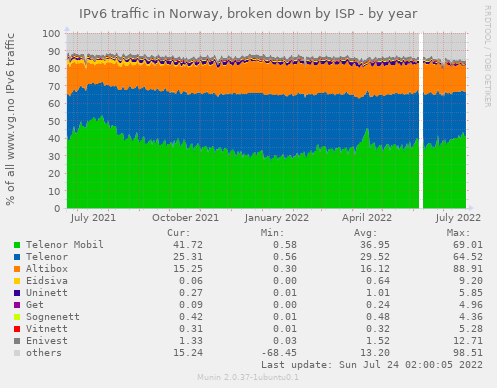 IPv6 traffic in Norway, broken down by ISP