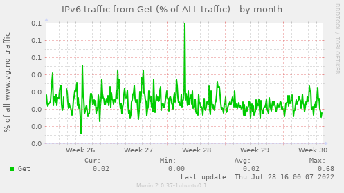 IPv6 traffic from Get (% of ALL traffic)