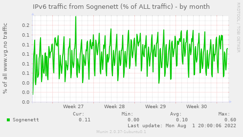 IPv6 traffic from Sognenett (% of ALL traffic)
