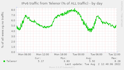 IPv6 traffic from Telenor (% of ALL traffic)