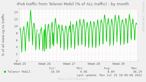 IPv6 traffic from Telenor Mobil (% of ALL traffic)
