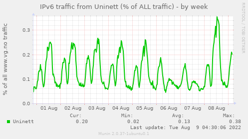 IPv6 traffic from Uninett (% of ALL traffic)